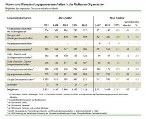 Raiffeisen-Organisation